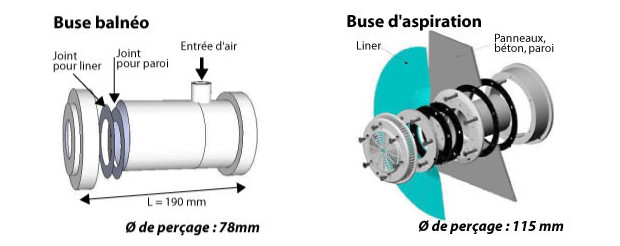 balnéothérapie - buses schéma