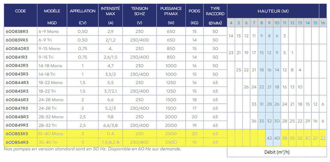 caractéristiques de la pompe MGD+ pour ncc bs jet et jn jet