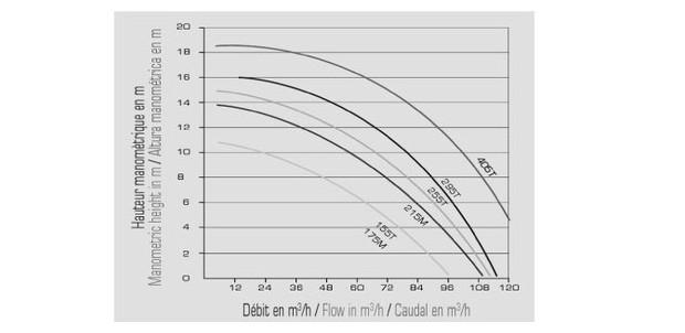 kit NCC pompe centrifuge - courbe rendement