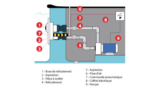 kit NCC schema installation