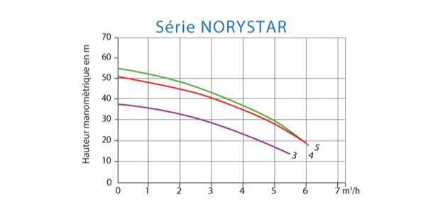 Surpresseur Norystar Mono pour balai automatique de piscine