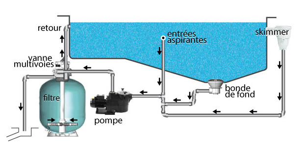 filtre piscine implantation circuit piscine