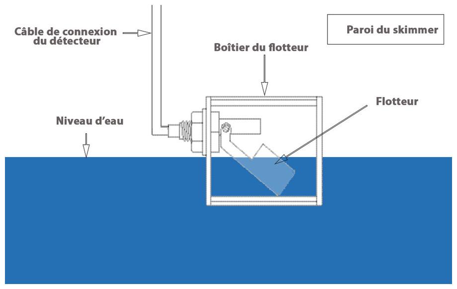 régulateur de niveau d'eau RNS 1 installation