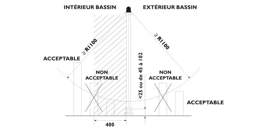 Barrière de sécurité sectionnable