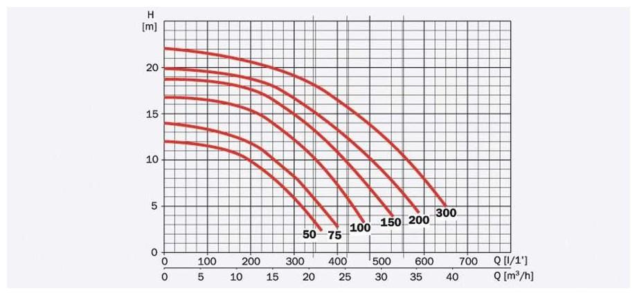 dimensions de la pompe de filtration de piscine Tifon 1 by Espa