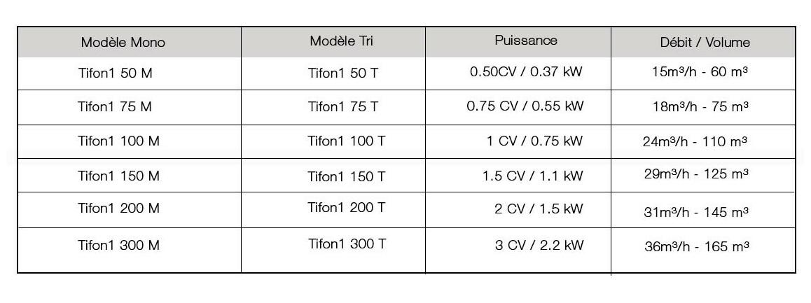 puissance et débit de la pompe tifon 1